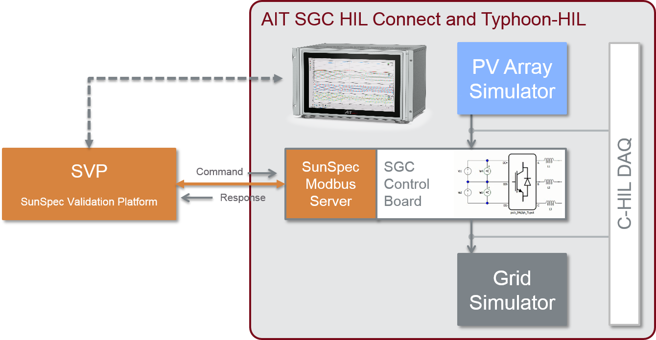 Inverter Interoperability Testing with AIT SGC HIL Approach.png