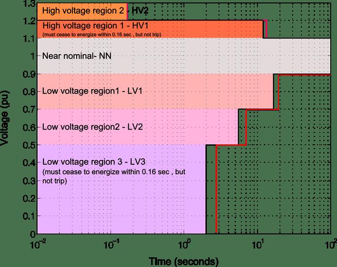 LHVRT_regions.png