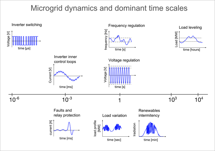 Mircogrid_dynamics_and_dominant_time_scales.png