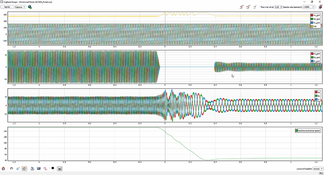 Fig 3 - DFIG Real-time signals