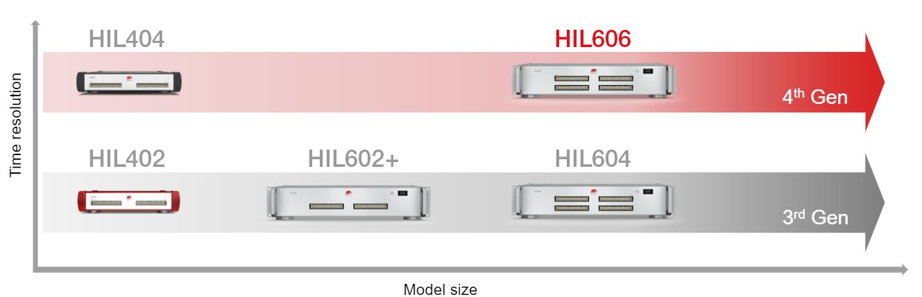 Graph HIL606