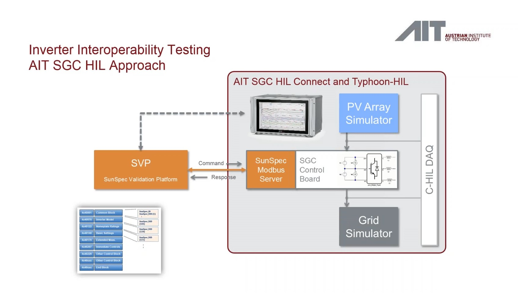 Inverter Interoperability Testing with hardware in the loop